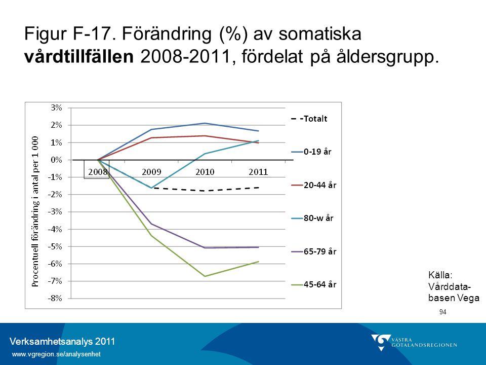 Verksamhetsanalys 2011 www.vgregion.se/analysenhet 94 Figur F-17. Förändring (%) av somatiska vårdtillfällen 2008-2011, fördelat på åldersgrupp. Källa