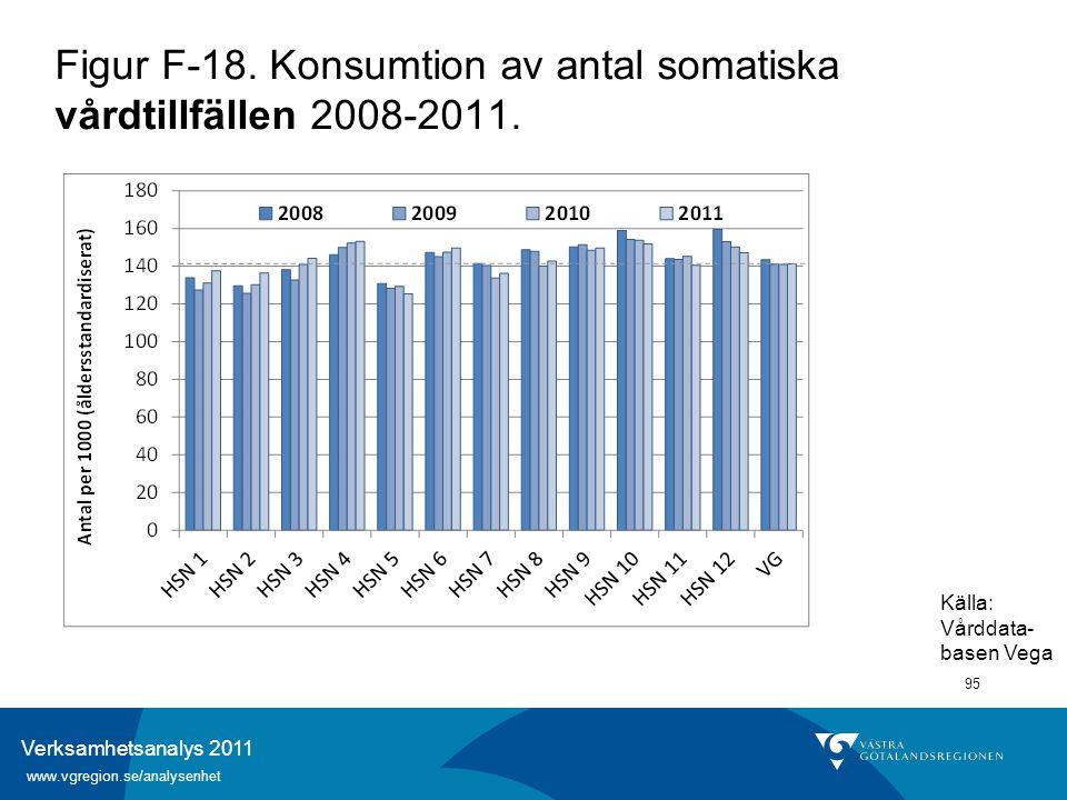 Verksamhetsanalys 2011 www.vgregion.se/analysenhet 95 Figur F-18. Konsumtion av antal somatiska vårdtillfällen 2008-2011. Källa: Vårddata- basen Vega
