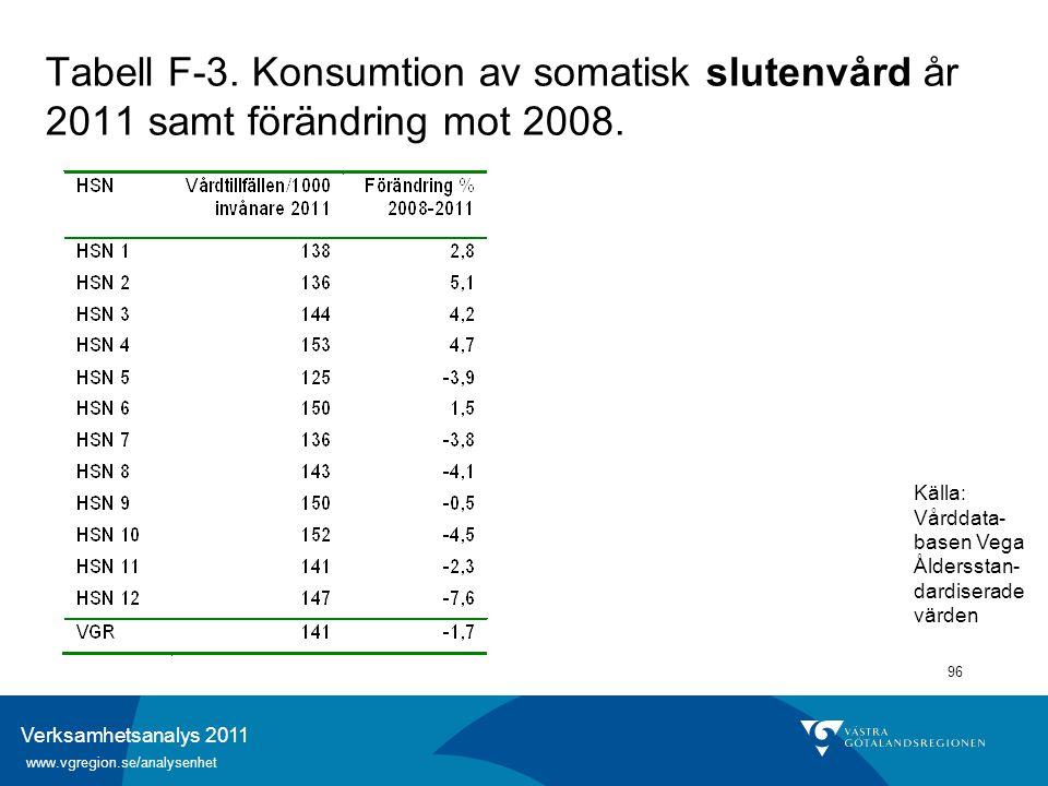 Verksamhetsanalys 2011 www.vgregion.se/analysenhet 96 Tabell F-3. Konsumtion av somatisk slutenvård år 2011 samt förändring mot 2008. Källa: Vårddata-