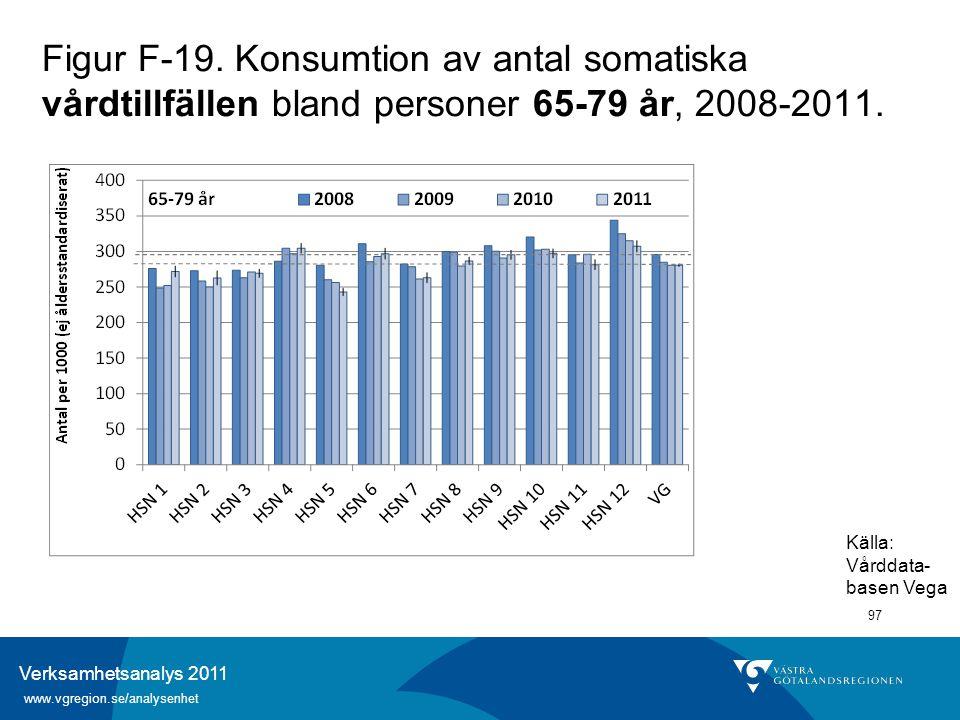 Verksamhetsanalys 2011 www.vgregion.se/analysenhet 97 Figur F-19. Konsumtion av antal somatiska vårdtillfällen bland personer 65-79 år, 2008-2011. Käl