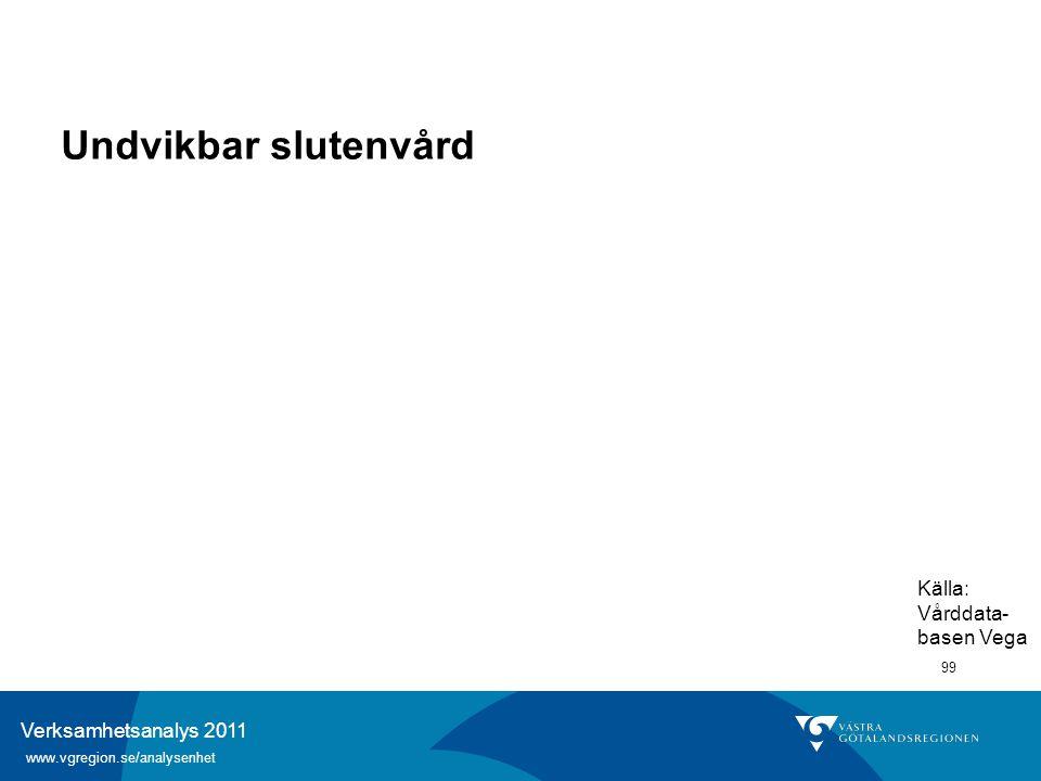 Verksamhetsanalys 2011 www.vgregion.se/analysenhet 99 Undvikbar slutenvård Källa: Vårddata- basen Vega