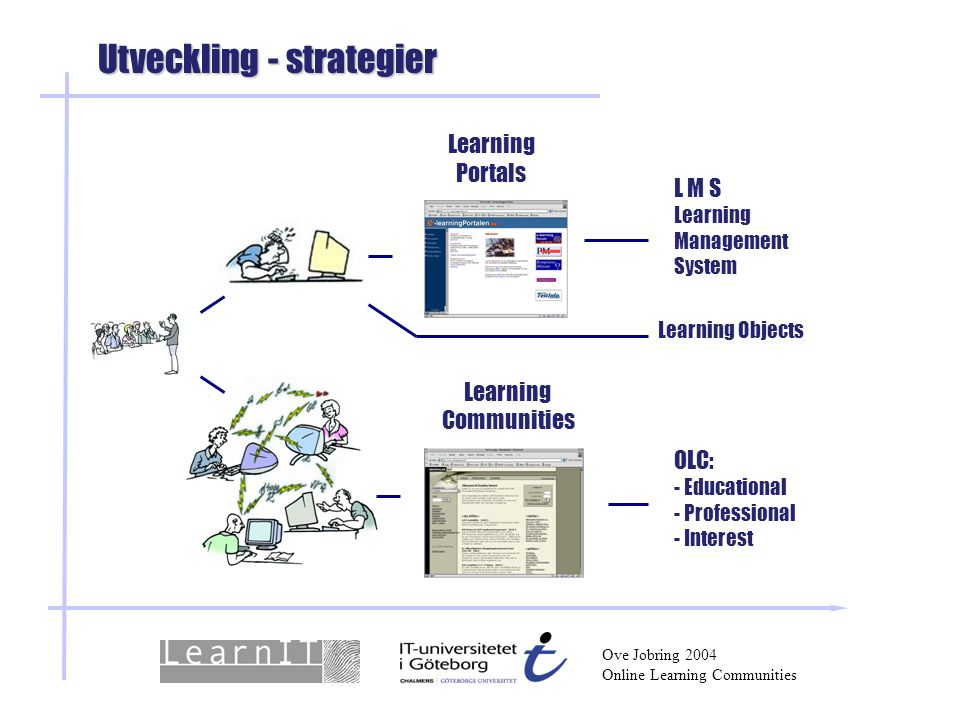 Utveckling - strategier Learning Portals L M S Learning Management System Learning Communities Learning Objects OLC: - Educational - Professional - Interest Ove Jobring 2004 Online Learning Communities