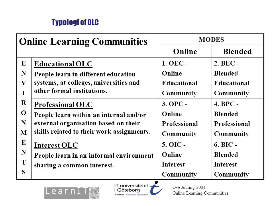 Ove Jobring 2004 Online Learning Communities Typologi of OLC Online Learning Communities MODES OnlineBlended ENVIRONMENTSENVIRONMENTS Educational OLC People learn in different education systems, at colleges, universities and other formal institutions.