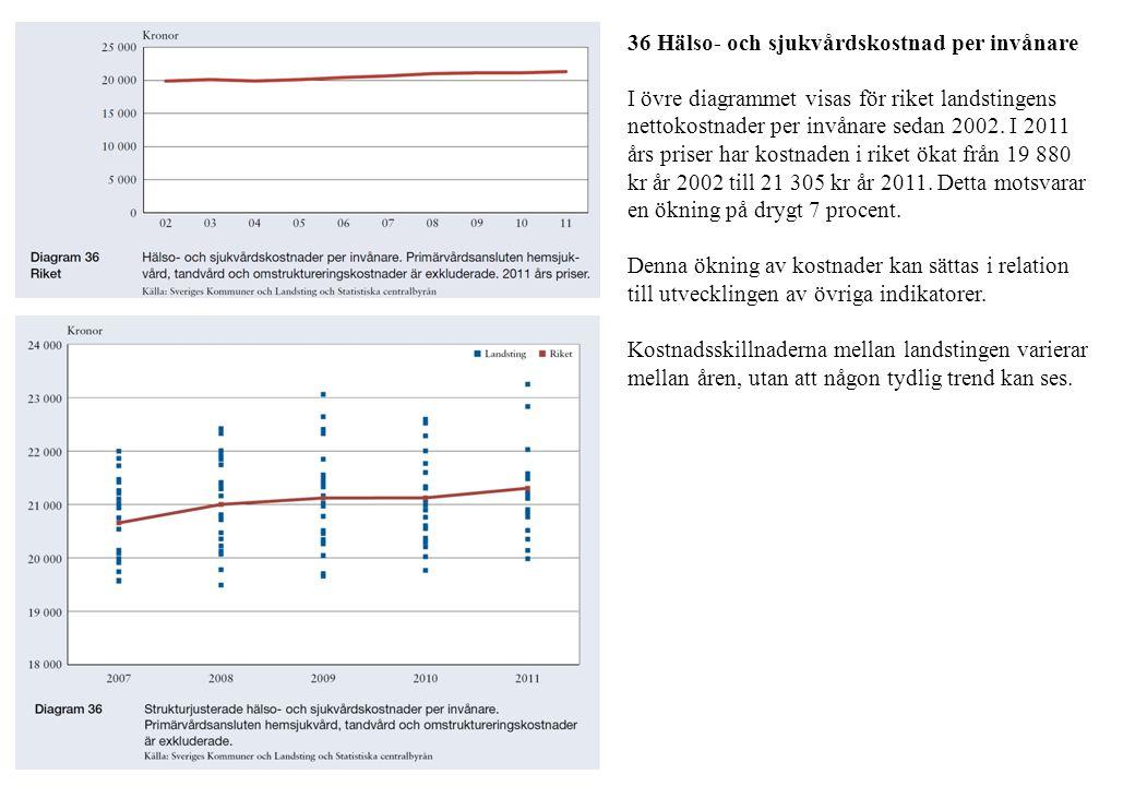 36 Hälso- och sjukvårdskostnad per invånare I övre diagrammet visas för riket landstingens nettokostnader per invånare sedan 2002. I 2011 års priser h