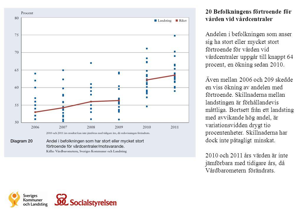20 Befolkningens förtroende för vården vid vårdcentraler Andelen i befolkningen som anser sig ha stort eller mycket stort förtroende för vården vid vå