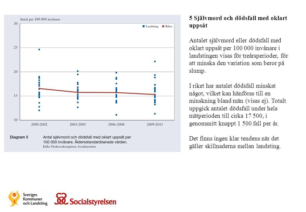 5 Självmord och dödsfall med oklart uppsåt Antalet självmord eller dödsfall med oklart uppsåt per 100 000 invånare i landstingen visas för treårsperio