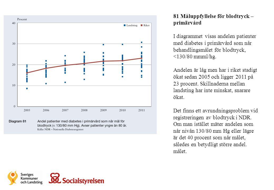 81 Måluppfyllelse för blodtryck – primärvård I diagrammet visas andelen patienter med diabetes i primärvård som når behandlingsmålet för blodtryck, <1