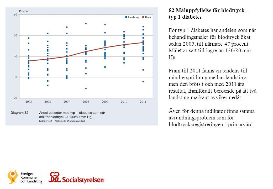 82 Måluppfyllelse för blodtryck – typ 1 diabetes För typ 1 diabetes har andelen som når behandlingsmålet för blodtryck ökat sedan 2005, till närmare 4