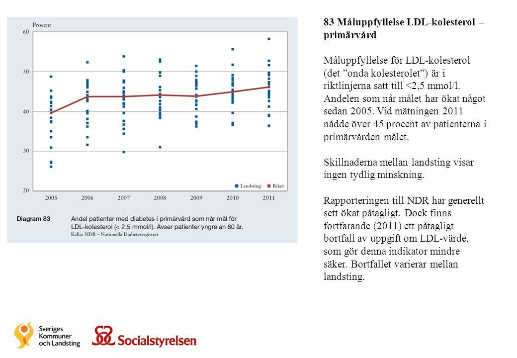 """83 Måluppfyllelse LDL-kolesterol – primärvård Måluppfyllelse för LDL-kolesterol (det """"onda kolesterolet"""") är i riktlinjerna satt till <2,5 mmol/l. And"""