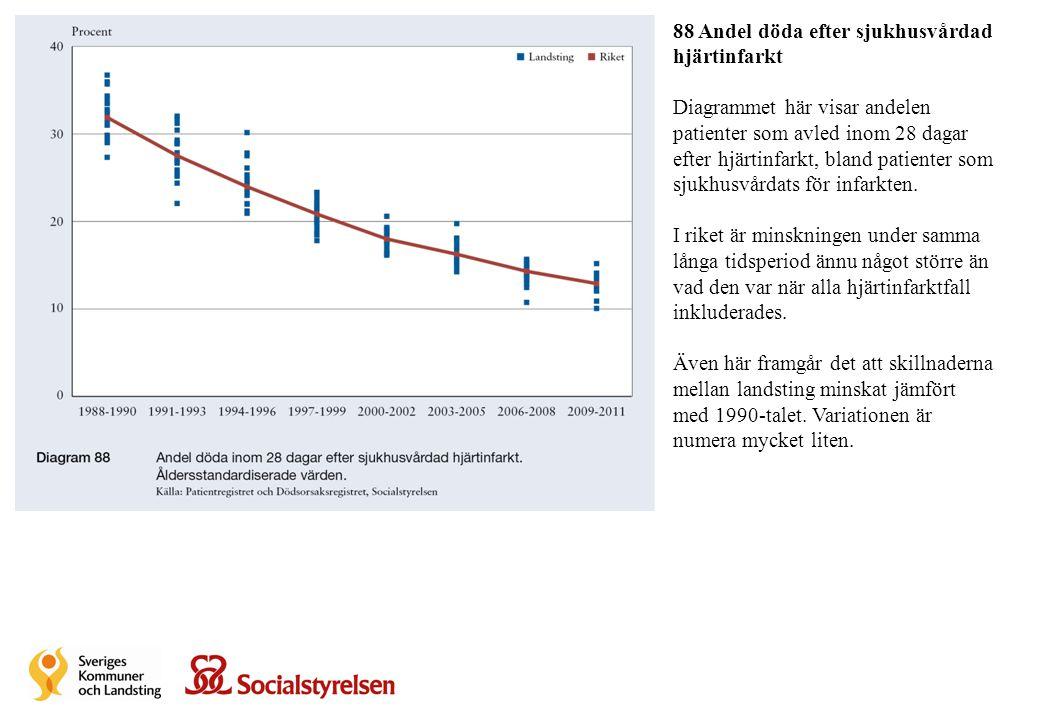 88 Andel döda efter sjukhusvårdad hjärtinfarkt Diagrammet här visar andelen patienter som avled inom 28 dagar efter hjärtinfarkt, bland patienter som