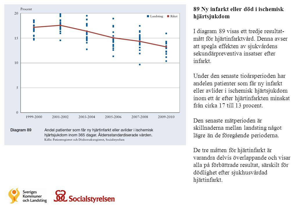 89 Ny infarkt eller död i ischemisk hjärtsjukdom I diagram 89 visas ett tredje resultat- mått för hjärtinfarktvård. Denna avser att spegla effekten av