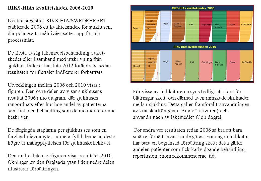 RIKS-HIAs kvalitetsindex 2006-2010 Kvalitetsregistret RIKS-HIA/SWEDEHEART etablerade 2006 ett kvalitetsindex för sjukhusen, där poängsatta målnivåer s