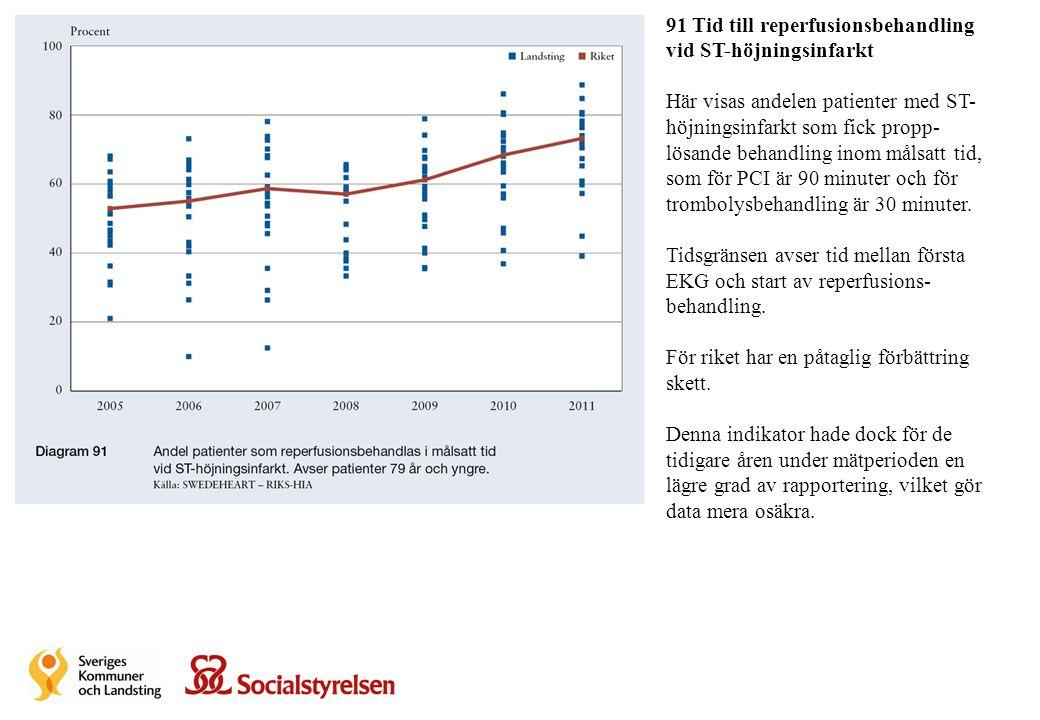 91 Tid till reperfusionsbehandling vid ST-höjningsinfarkt Här visas andelen patienter med ST- höjningsinfarkt som fick propp- lösande behandling inom