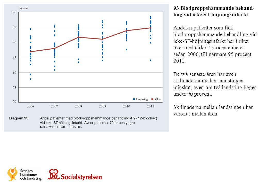 93 Blodproppshämmande behand- ling vid icke ST-höjningsinfarkt Andelen patienter som fick blodproppshämmande behandling vid icke-ST-höjningsinfarkt ha
