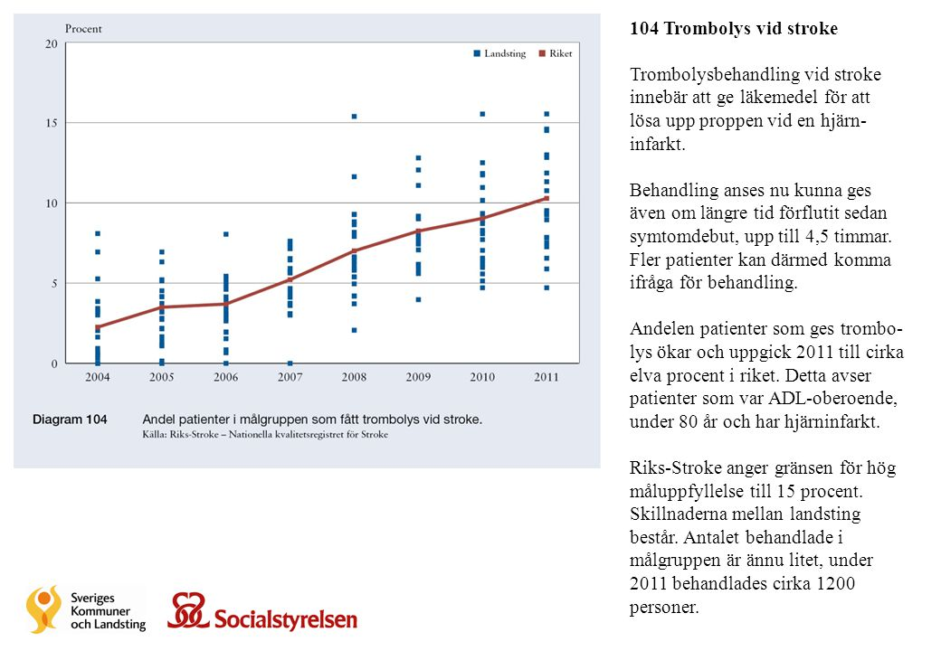 104 Trombolys vid stroke Trombolysbehandling vid stroke innebär att ge läkemedel för att lösa upp proppen vid en hjärn- infarkt. Behandling anses nu k