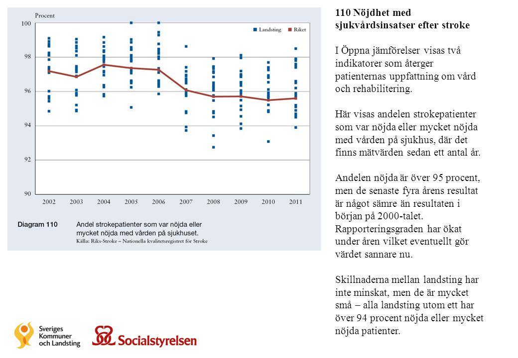 110 Nöjdhet med sjukvårdsinsatser efter stroke I Öppna jämförelser visas två indikatorer som återger patienternas uppfattning om vård och rehabiliteri