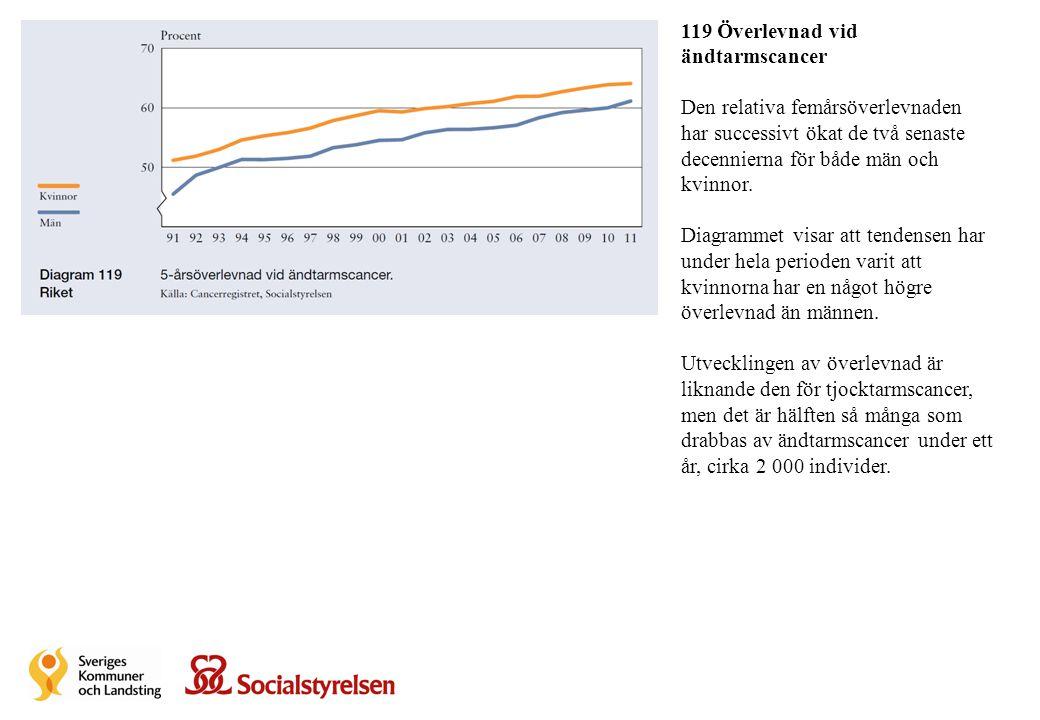 119 Överlevnad vid ändtarmscancer Den relativa femårsöverlevnaden har successivt ökat de två senaste decennierna för både män och kvinnor. Diagrammet