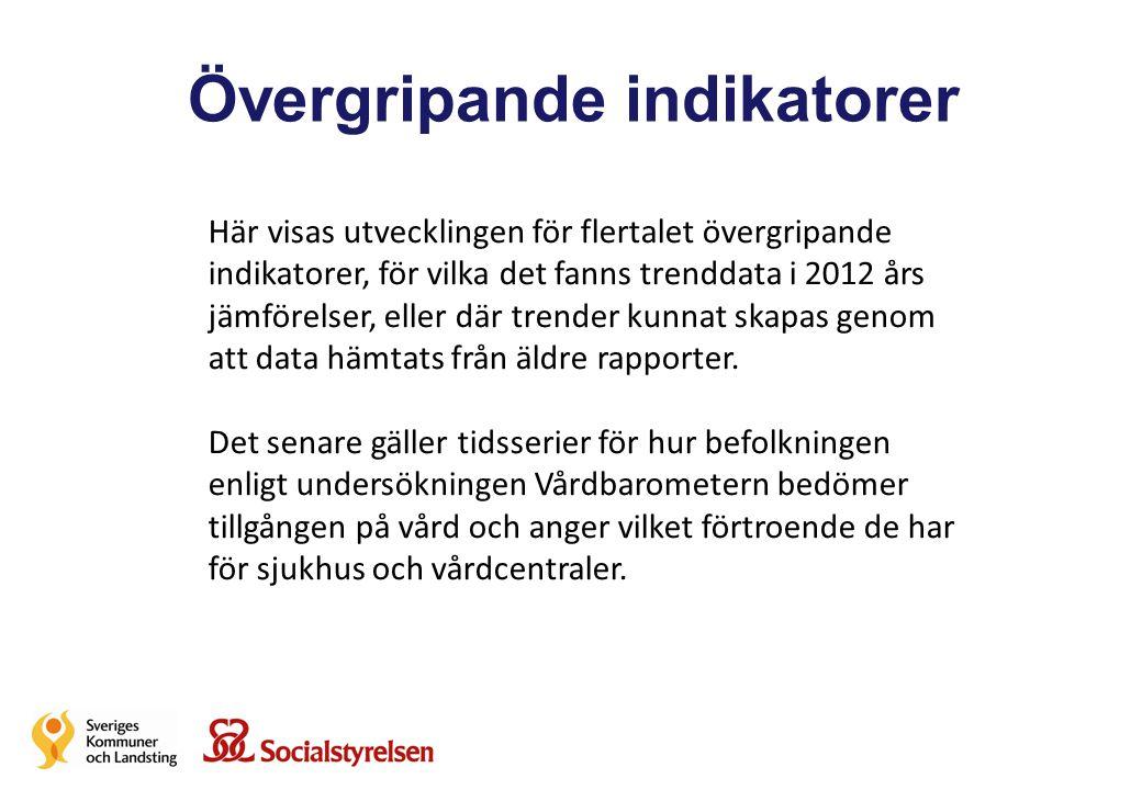 Diabetessjukvård I Öppna Jämförelser 2012 visades trender för riket för sju diabetesindika- torer.