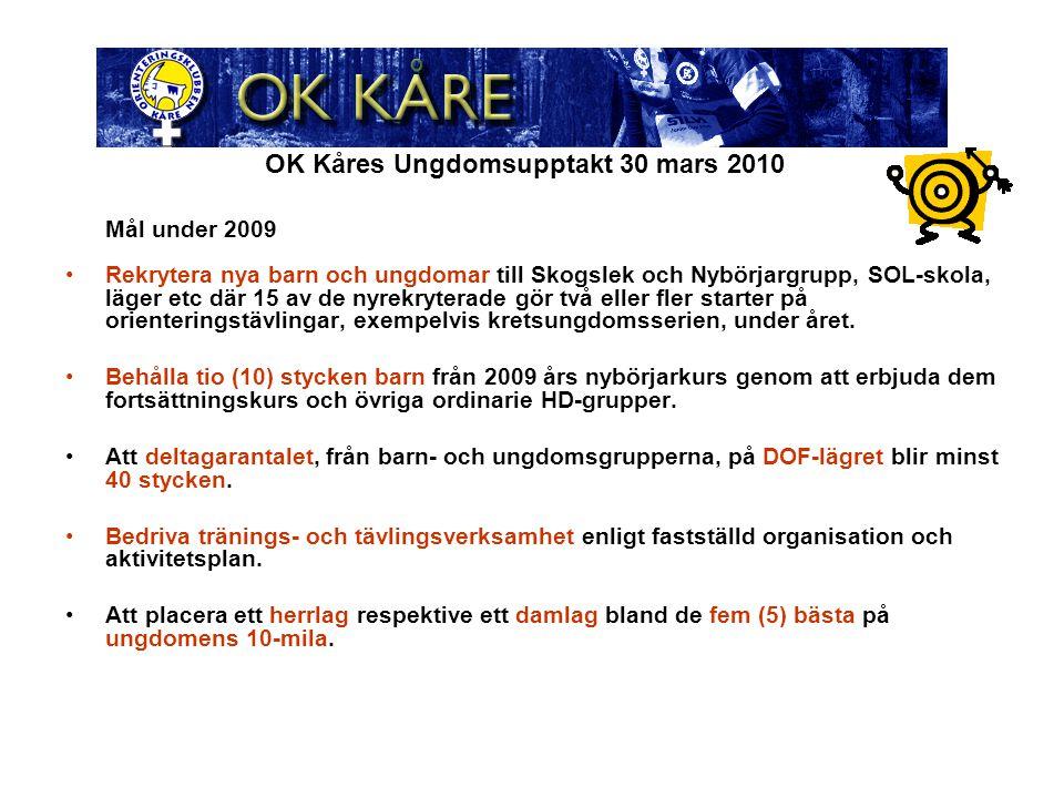 OK Kåres Ungdomsupptakt 30 mars 2010 Mål under 2009 Rekrytera nya barn och ungdomar till Skogslek och Nybörjargrupp, SOL-skola, läger etc där 15 av de nyrekryterade gör två eller fler starter på orienteringstävlingar, exempelvis kretsungdomsserien, under året.