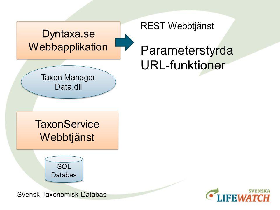 Taxon Manager Data.dll Taxon Manager Data.dll Dyntaxa.se Webbapplikation TaxonService Webbtjänst SQL Databas Svensk Taxonomisk Databas REST Webbtjänst Parameterstyrda URL-funktioner