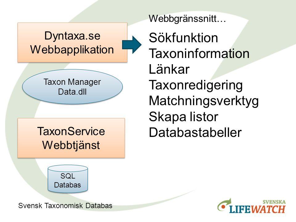 Taxon Manager Data.dll Taxon Manager Data.dll Dyntaxa.se Webbapplikation TaxonService Webbtjänst SQL Databas Svensk Taxonomisk Databas Webbgränssnitt…