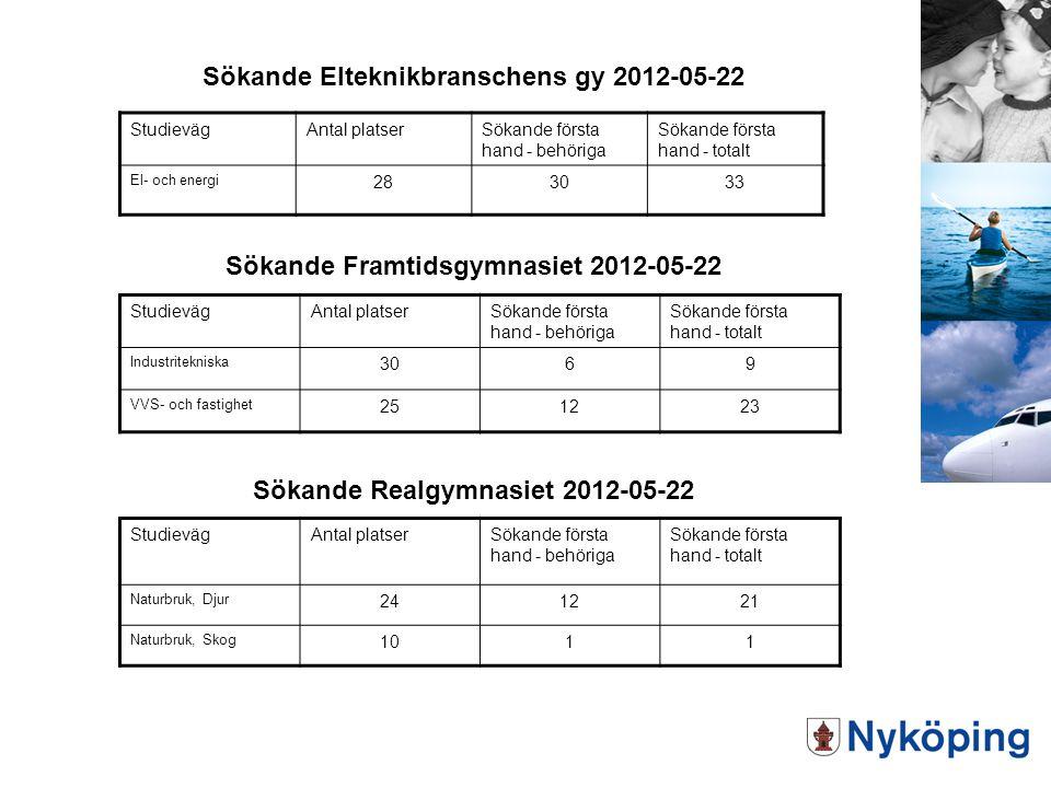 Sökande Elteknikbranschens gy 2012-05-22 StudievägAntal platserSökande första hand - behöriga Sökande första hand - totalt El- och energi 283033 Sökan