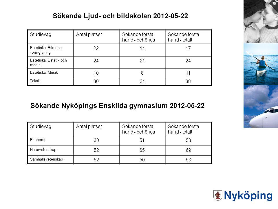 Sökande Ljud- och bildskolan 2012-05-22 StudievägAntal platserSökande första hand - behöriga Sökande första hand - totalt Estetiska, Bild och formgivn