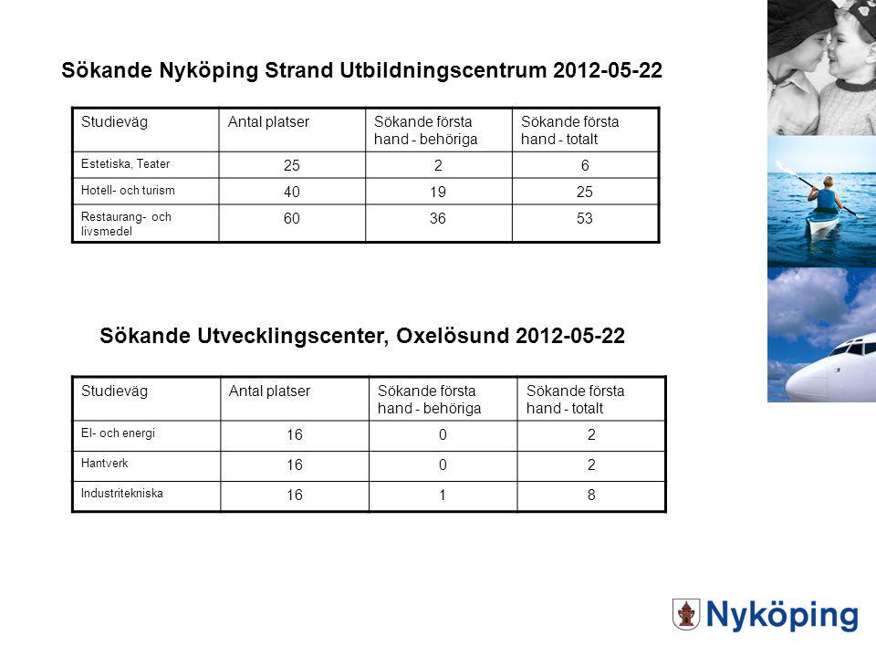 Sökande Nyköping Strand Utbildningscentrum 2012-05-22 StudievägAntal platserSökande första hand - behöriga Sökande första hand - totalt Estetiska, Tea