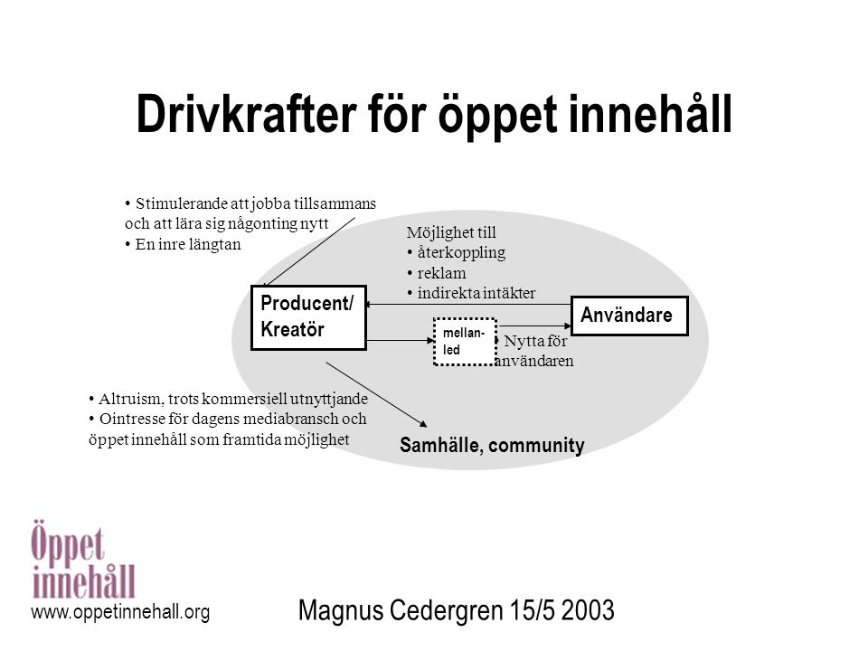 Magnus Cedergren 15/5 2003 www.oppetinnehall.org Drivkrafter för öppet innehåll mellan- led Användare Stimulerande att jobba tillsammans och att lära