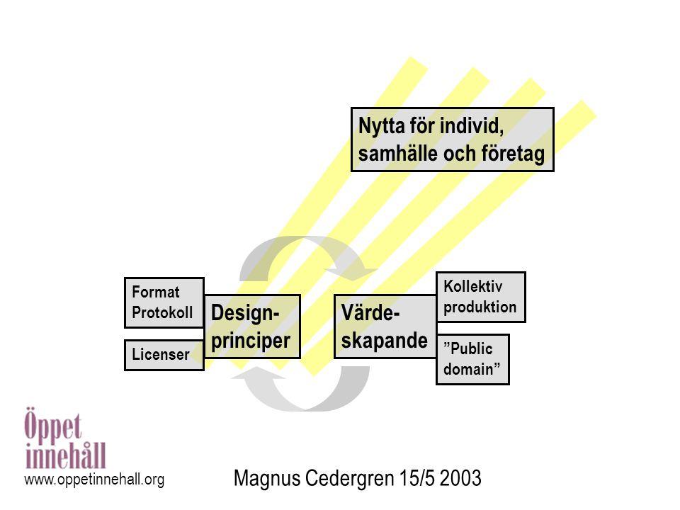 """Magnus Cedergren 15/5 2003 www.oppetinnehall.org Kollektiv produktion """"Public domain"""" Format Protokoll Design- principer Värde- skapande Nytta för ind"""