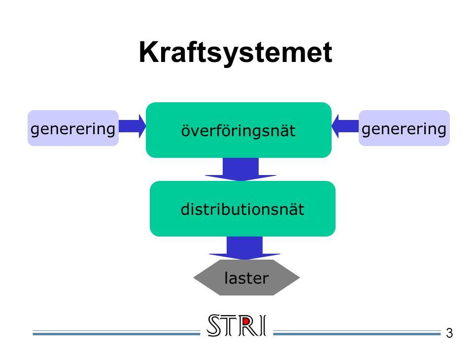 3 Kraftsystemet generering överföringsnät distributionsnät laster generering