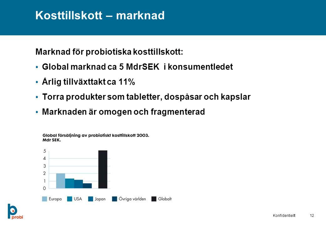 12Konfidentiellt Kosttillskott – marknad Marknad för probiotiska kosttillskott: Global marknad ca 5 MdrSEK i konsumentledet Årlig tillväxttakt ca 11% Torra produkter som tabletter, dospåsar och kapslar Marknaden är omogen och fragmenterad