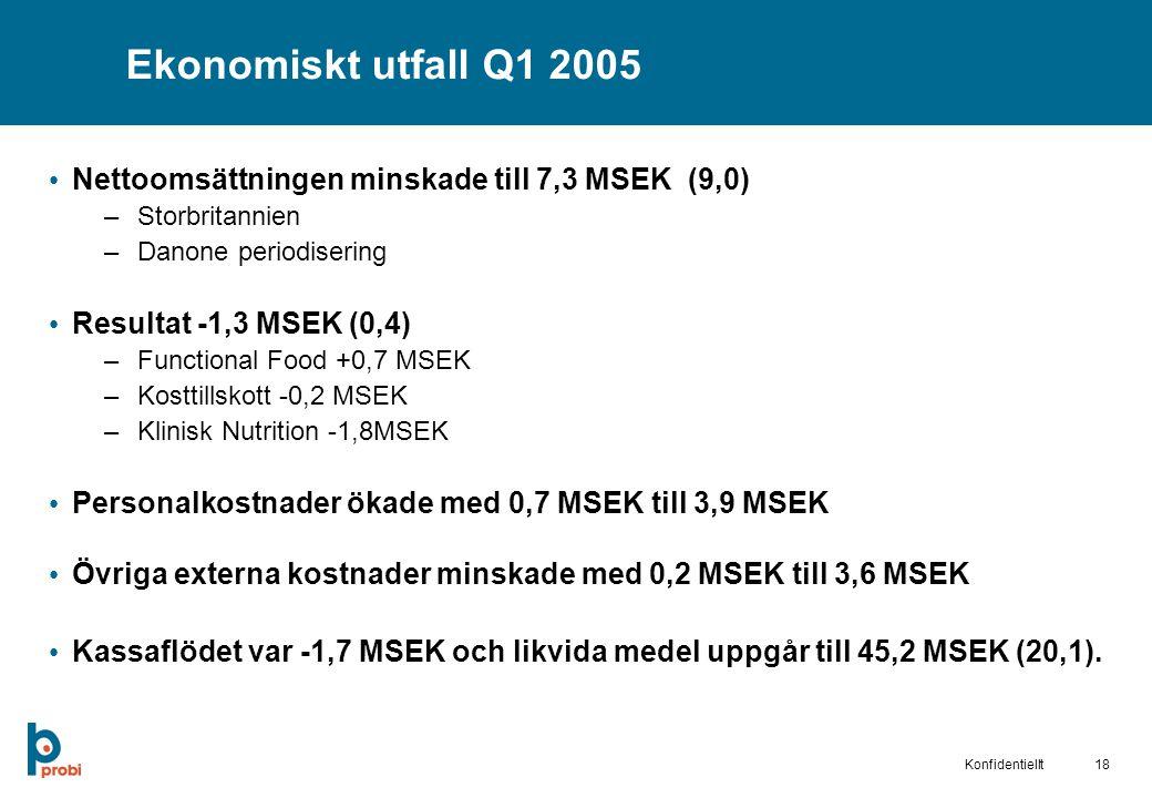 18Konfidentiellt Ekonomiskt utfall Q1 2005 Nettoomsättningen minskade till 7,3 MSEK (9,0) –Storbritannien –Danone periodisering Resultat -1,3 MSEK (0,4) –Functional Food +0,7 MSEK –Kosttillskott -0,2 MSEK –Klinisk Nutrition -1,8MSEK Personalkostnader ökade med 0,7 MSEK till 3,9 MSEK Övriga externa kostnader minskade med 0,2 MSEK till 3,6 MSEK Kassaflödet var -1,7 MSEK och likvida medel uppgår till 45,2 MSEK (20,1).