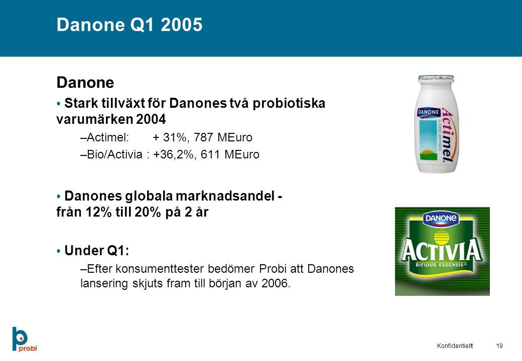 19Konfidentiellt Danone Q1 2005 Danone Stark tillväxt för Danones två probiotiska varumärken 2004 –Actimel: + 31%, 787 MEuro –Bio/Activia : +36,2%, 611 MEuro Danones globala marknadsandel - från 12% till 20% på 2 år Under Q1: –Efter konsumenttester bedömer Probi att Danones lansering skjuts fram till början av 2006.
