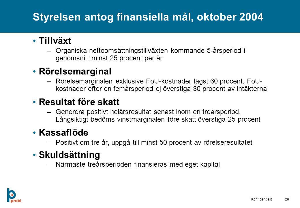28Konfidentiellt Styrelsen antog finansiella mål, oktober 2004 Tillväxt –Organiska nettoomsättningstillväxten kommande 5-årsperiod i genomsnitt minst 25 procent per år Rörelsemarginal –Rörelsemarginalen exklusive FoU-kostnader lägst 60 procent.