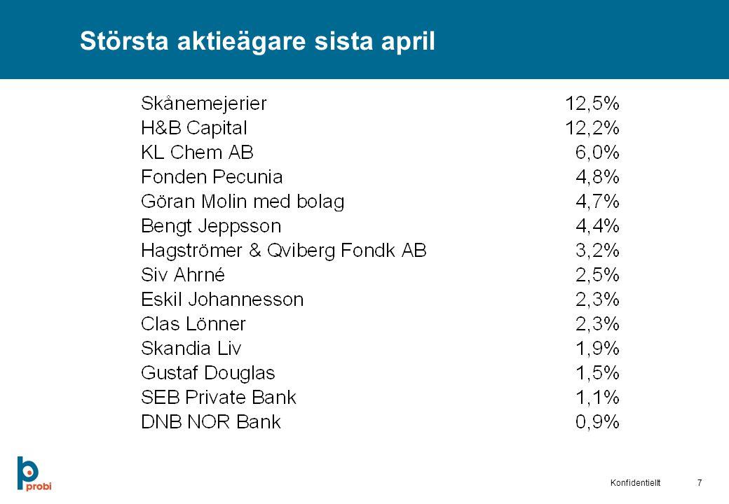 7 Största aktieägare sista april