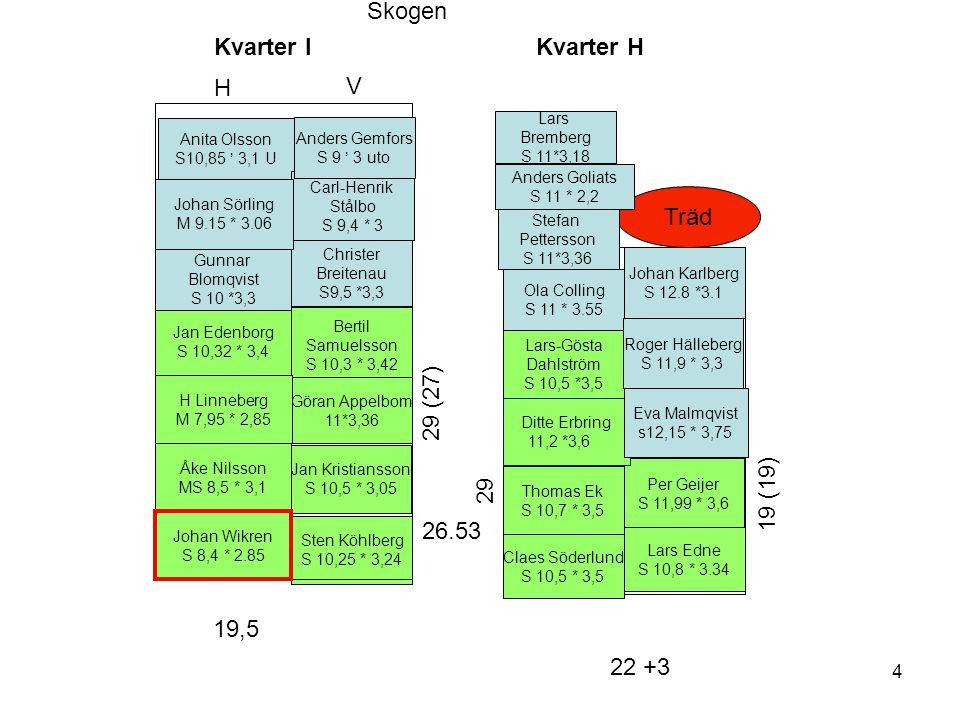 Kvarter H Lars Edne S 10,8 * 3.34 Jan Kristiansson S 10,5 * 3,05 Lars-Gösta Dahlström S 10,5 *3,5 Thomas Ek S 10,7 * 3,5 Sten Köhlberg S 10,25 * 3,24