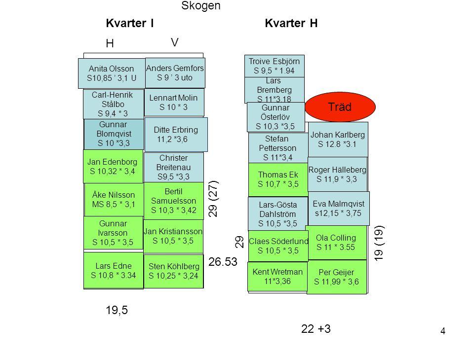 Kvarter H Lars Edne S 10,8 * 3.34 Jan Kristiansson S 10,5 * 3,5 Lars-Gösta Dahlström S 10,5 *3,5 Thomas Ek S 10,7 * 3,5 Sten Köhlberg S 10,25 * 3,24 1