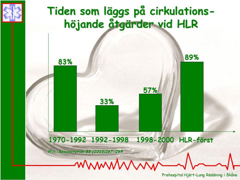 Tiden som läggs på cirkulations- höjande åtgärder vid HLR 83% 33% 57% 89% 1970-1992 1992-1998 1998-2000 HLR-först Wik, Resuscitation 58 (2003)267-269 Prehospital Hjärt-Lung Räddning i Skåne