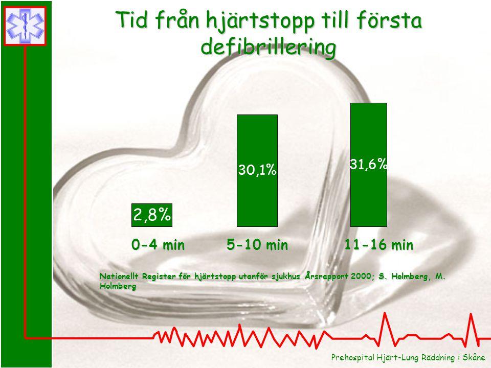 Tid från hjärtstopp till första defibrillering 0-4 min 0-4 min 5-10 min 5-10 min 11-16 min 11-16 min 2,8% 30,1% 31,6% Nationellt Register för hjärtstopp utanför sjukhus Årsrapport 2000; S.