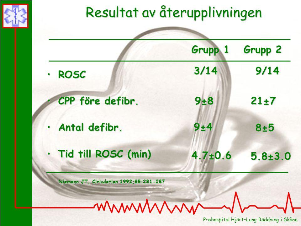 Resultat av återupplivningen ROSCROSC CPP före defibr.CPP före defibr. Antal defibr.Antal defibr. Tid till ROSC (min)Tid till ROSC (min) Grupp 1 Grupp
