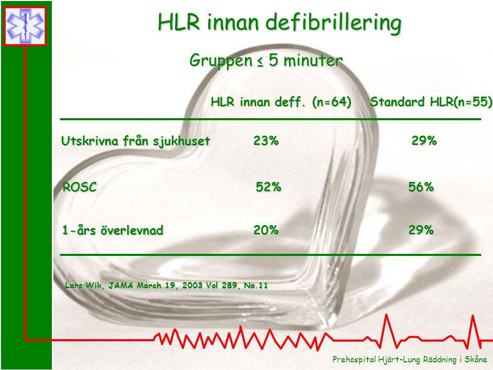 HLR innan defibrillering Lars Wik, JAMA March 19, 2003 Vol 289, No.11 Utskrivna från sjukhuset ROSC 1-års överlevnad Gruppen ≤ 5 minuter HLR innan deff.
