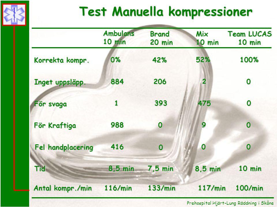Prehospital Hjärt-Lung Räddning i Skåne Test Manuella kompressioner Test Manuella kompressioner Mix 10 min Team LUCAS 10 min 100% 0 0 0 0 100/min Korr