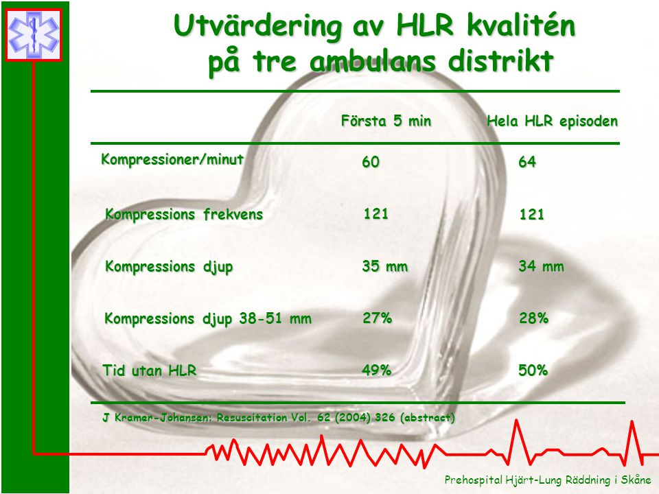Utvärdering av HLR kvalitén på tre ambulans distrikt på tre ambulans distrikt Första 5 min Hela HLR episoden Kompressioner/minut Kompressions frekvens 60 121 64 121 Kompressions djup 35 mm 34 mm Kompressions djup 38-51 mm 27%28% Tid utan HLR 49%50% J Kramer-Johansen: Resuscitation Vol.
