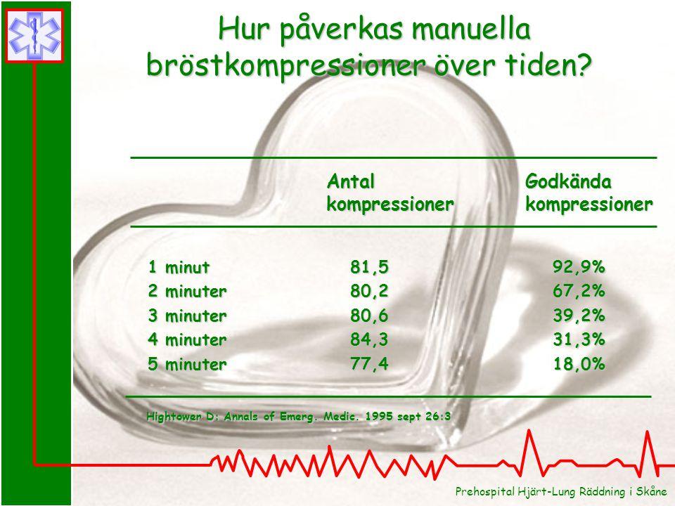 Hur påverkas manuella bröstkompressioner över tiden? Hur påverkas manuella bröstkompressioner över tiden? 1 minut81,592,9% 2 minuter80,267,2% 3 minute