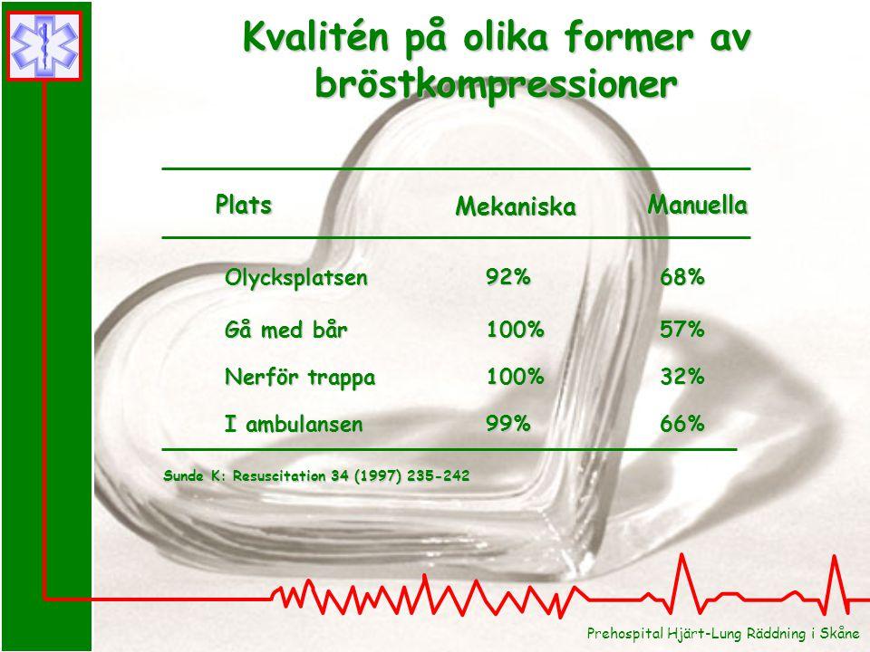 Kvalitén på olika former av bröstkompressioner Olycksplatsen92%68% Gå med bår100%57% Nerför trappa100%32% I ambulansen99%66% Plats Mekaniska Manuella Sunde K: Resuscitation 34 (1997) 235-242 Prehospital Hjärt-Lung Räddning i Skåne