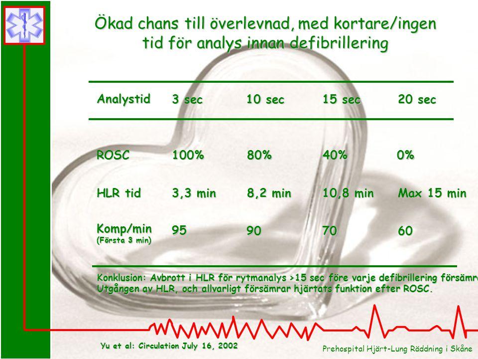 Ökad chans till överlevnad, med kortare/ingen tid för analys innan defibrillering ROSC HLR tid 3 sec 10 sec 15 sec 20 sec 100%80%40%0% 3,3 min 8,2 min 10,8 min Max 15 min Yu et al: Circulation July 16, 2002 Komp/min (Första 3 min) 95 907060 Konklusion: Avbrott i HLR för rytmanalys >15 sec före varje defibrillering försämrar Utgången av HLR, och allvarligt försämrar hjärtats funktion efter ROSC.