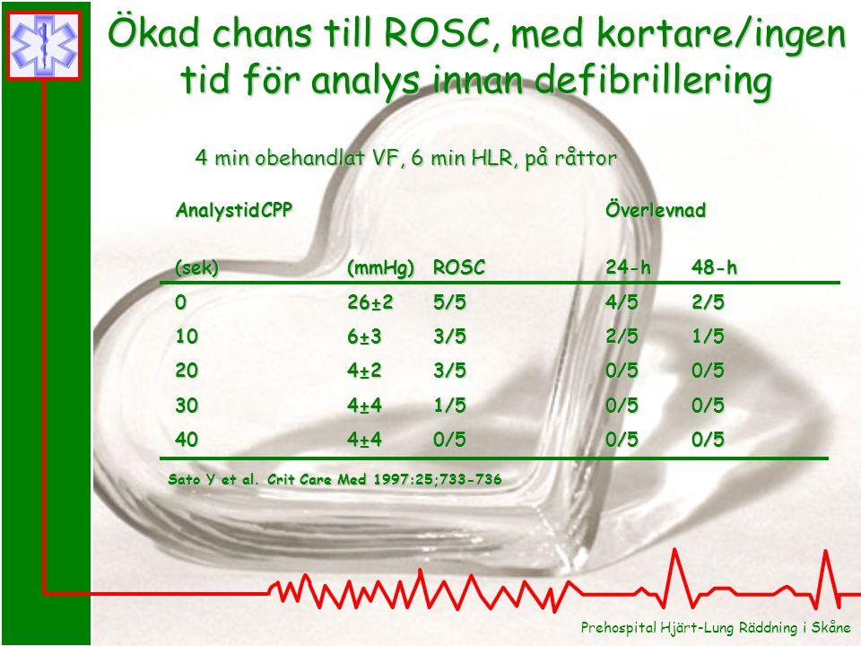 AnalystidCPPÖverlevnad (sek)(mmHg)ROSC24-h 48-h 026±25/54/52/5 106±33/52/51/5 204±23/50/50/5 304±41/50/50/5 404±40/50/50/5 Sato Y et al.