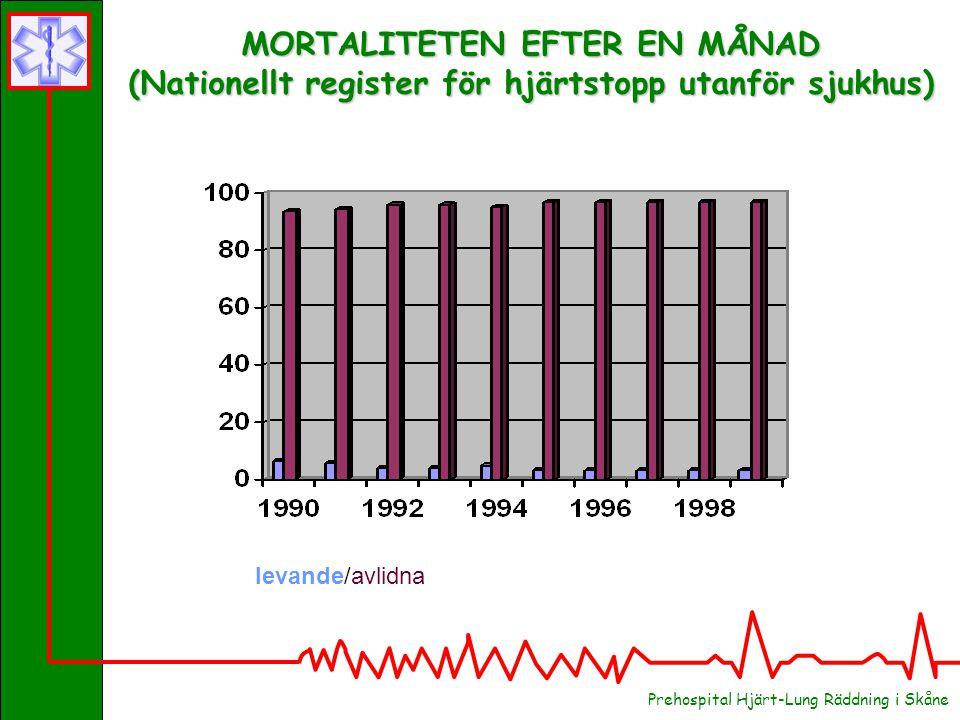 MORTALITETEN EFTER EN MÅNAD (Nationellt register för hjärtstopp utanför sjukhus) levande/avlidna Prehospital Hjärt-Lung Räddning i Skåne