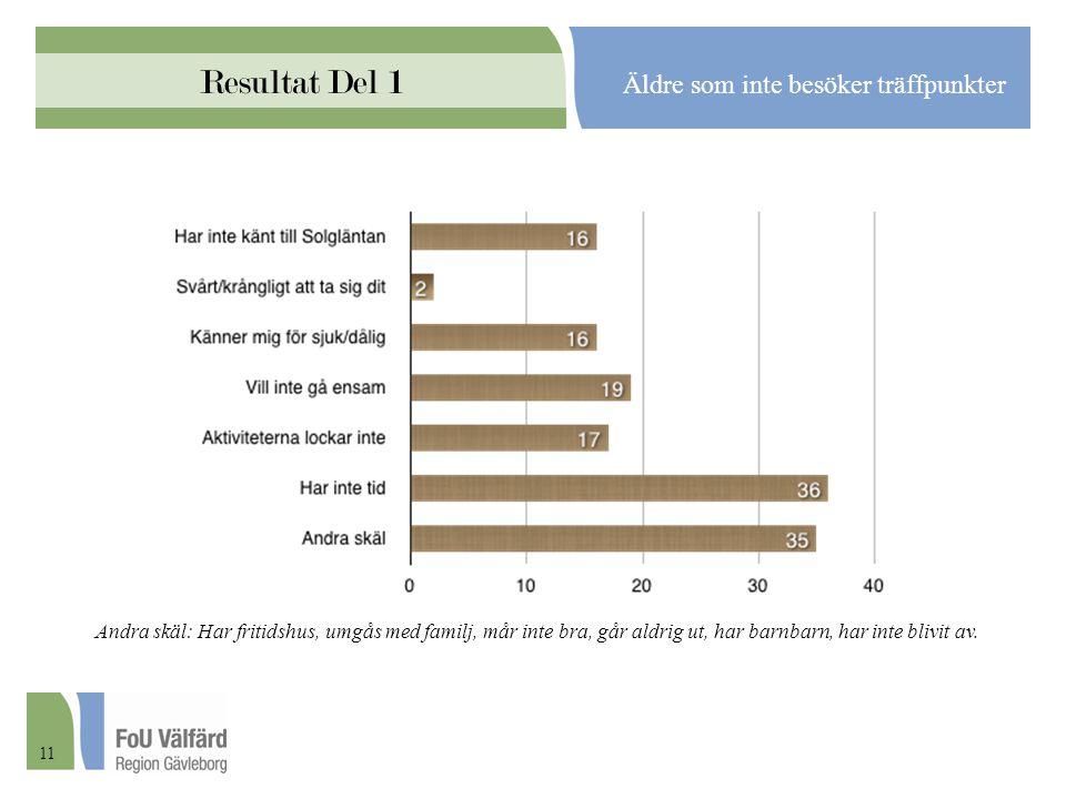 Resultat Del 1 Äldre som inte besöker träffpunkter Andra skäl: Har fritidshus, umgås med familj, mår inte bra, går aldrig ut, har barnbarn, har inte b
